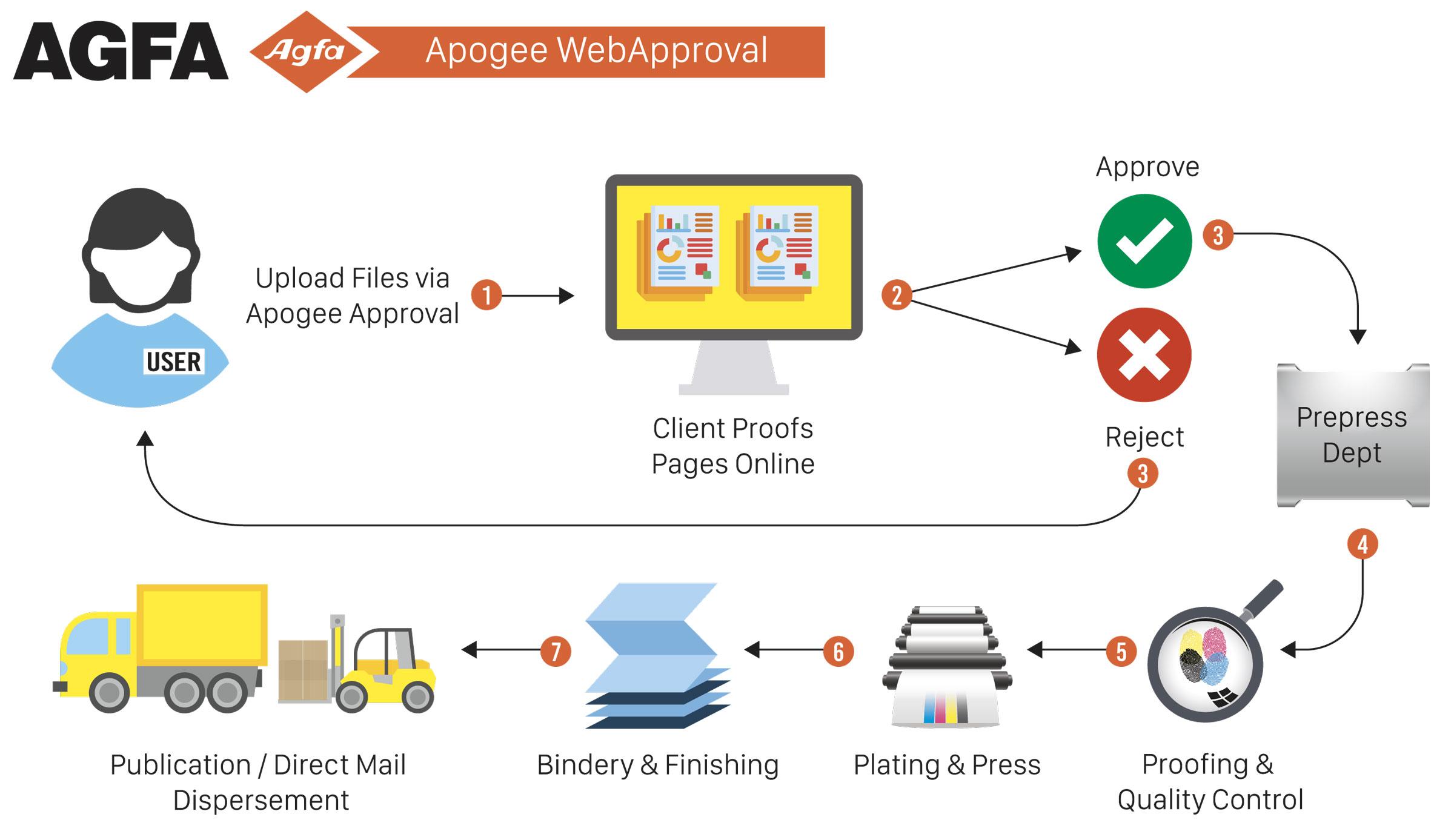 Apogee Flow Chart